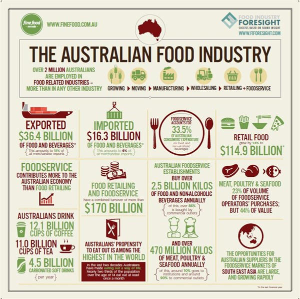 Food Industry Facts 2016