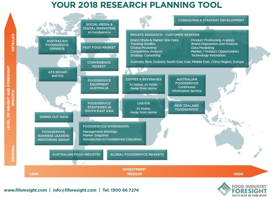 Researh Planner